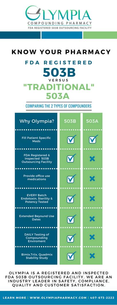 503B vs 503A Chart