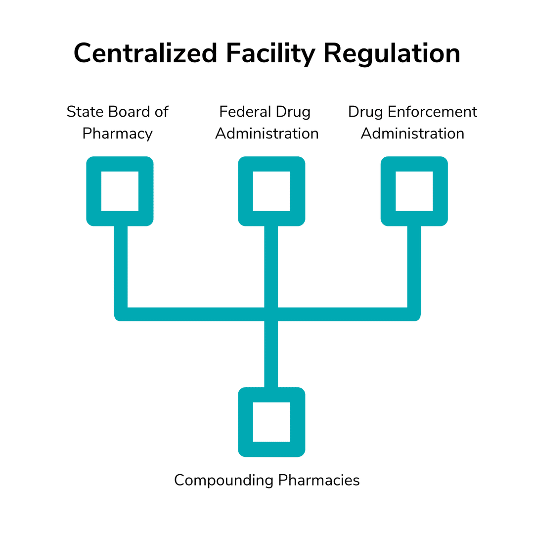 Centralized Facility Regulation Chart