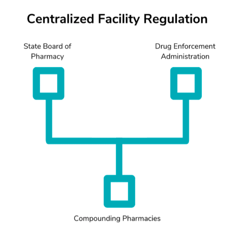 Centralized Facility Regulation